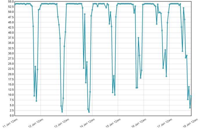 Peak Time Capacity.jpg