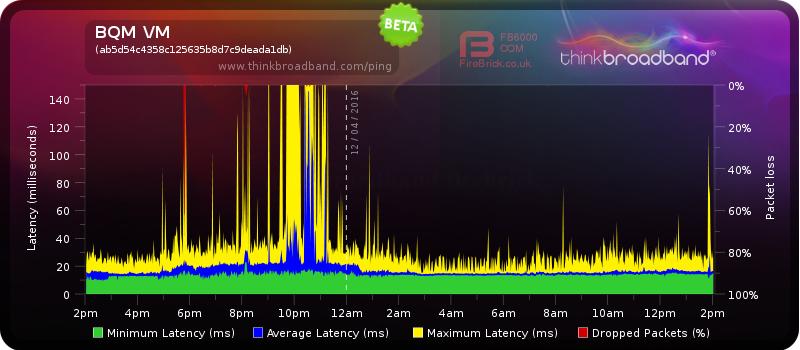 BQM VM Graph.png
