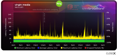this daily latency. to me doesn't look great.
