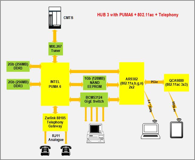 Hub 3 Block Diagram