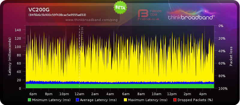 sh3 latency