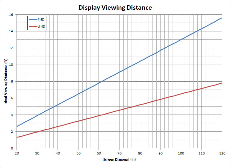 Display Viewing Distance.png