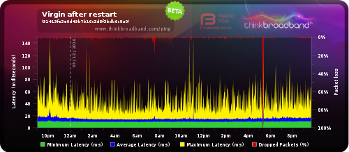 Consistent packet loss - resync around 5PM.