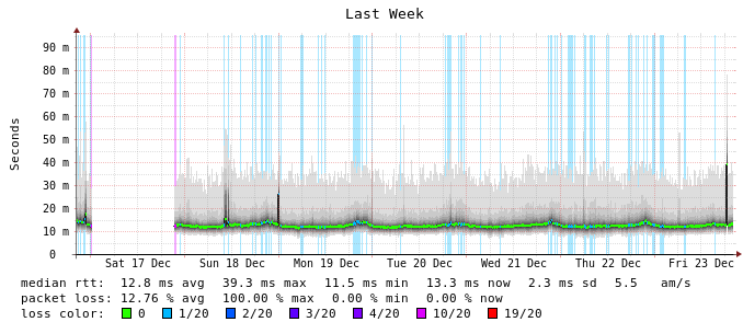 Latency/loss to CMTS monitored over past week