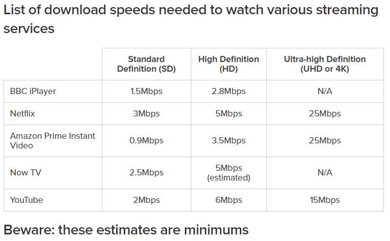 Network_speeds