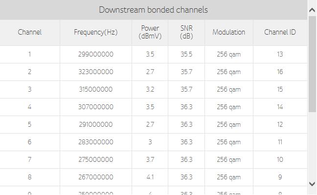 Downstream rates