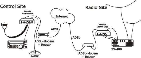 Remote Radio Station