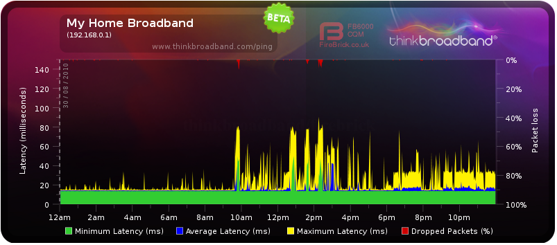 Here is a pingtest I've had running for the past day
