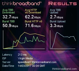 Boradband speedtest