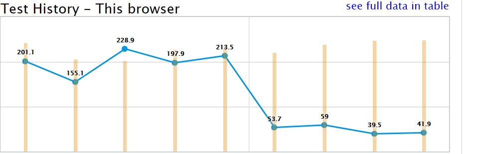 slow net since march