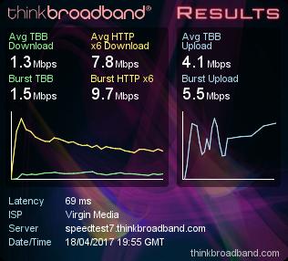 Thinkbroadband speedtest #1
