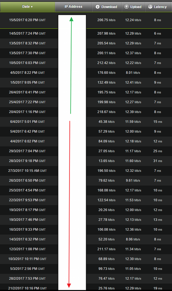 VM Download speeds.png