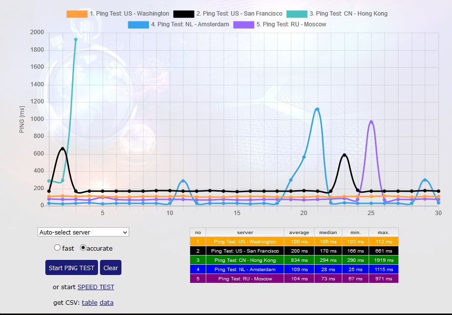 Lag and Ping Spikes, unplayable gaming experiences    - Virgin Media