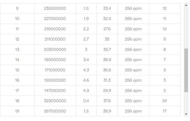 Slow download speeds, but normal upload speeds (VI    - Virgin Media