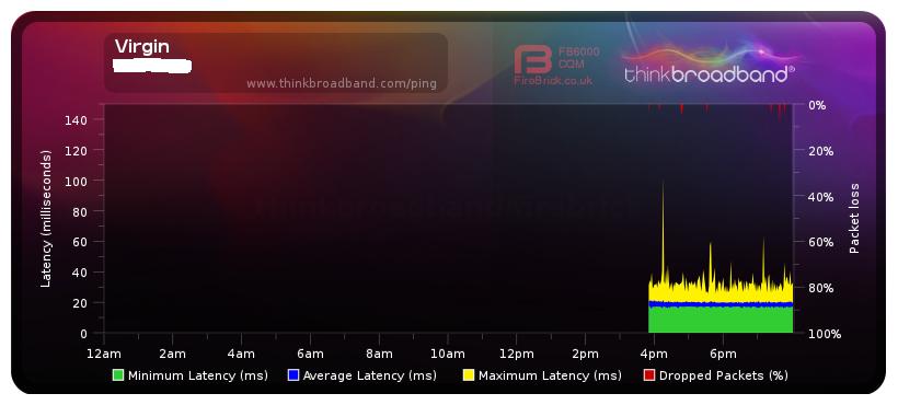 Latency/Packet Loss (Don't ignore) - Virgin Media Community