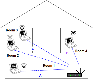 WiFi House Attenuation.png