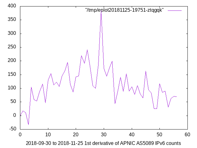2018-09-30_to_2018-11-25_deltas_of_APNIC_AS5089_IPv6_counts.png