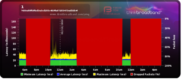 Screenshot_2018-12-02 Share Broadband Quality Monitor thinkbroadband.png