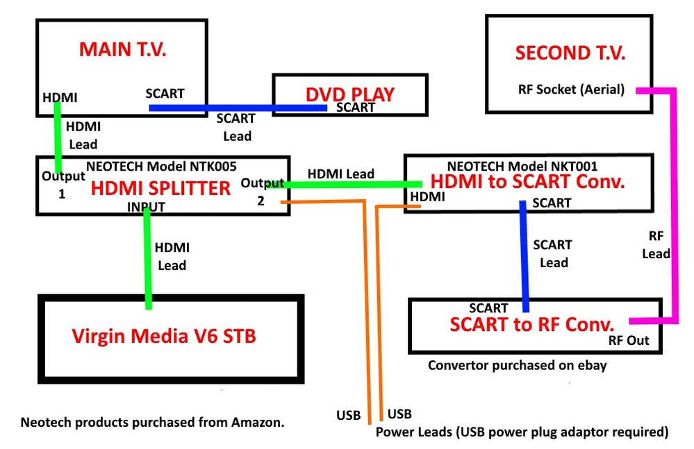 Solved: V6 Box Scart connection - Page 37 - Virgin Media ... on