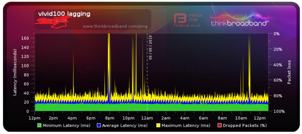 Fortnite lagging - recent service downgrade - Virgin Media