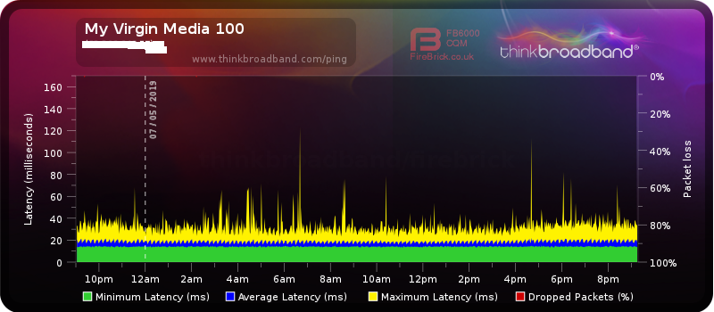 My Virgin Media 100.png