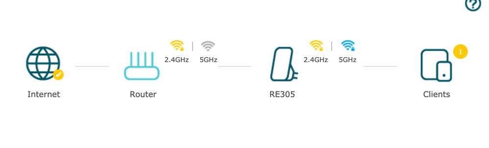 Virgin Media Hub 3 0 not sending a 5GHz signal to