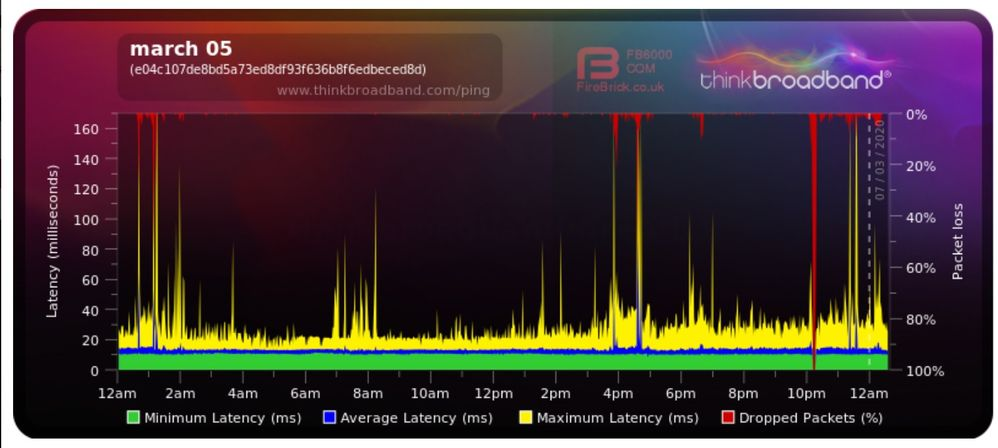 dat packet loss..