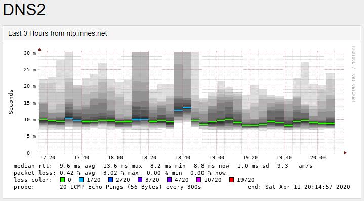 Smokeping_DNS2.PNG