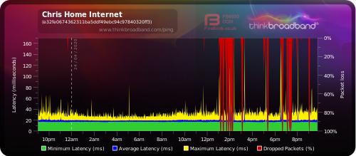 https://www.thinkbroadband.com/broadband/monitoring/quality/share/c6a7a3ad55505fc40d459d54abbdc0d5c81daa74-24-04-2020