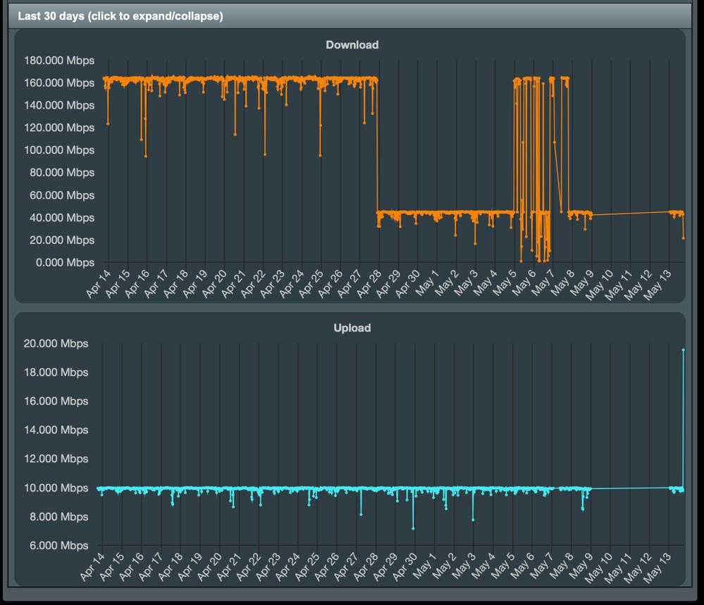 Router speeds last 30 days