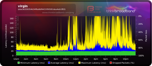 14.05.20 latency.png