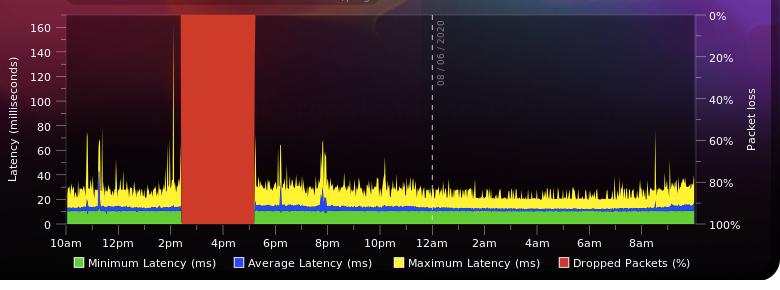 Output of broadband monitor