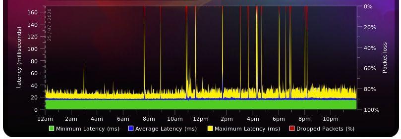 25/07/20 Think Broadband Graph