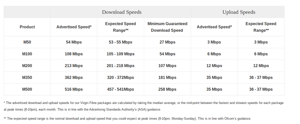 Old Broadband Speeds.png