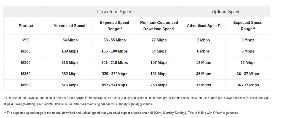 Old Broadband Speeds.png