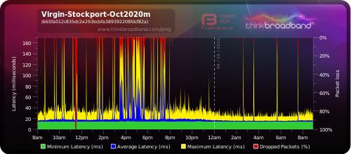 Broadband monitor, last 24h