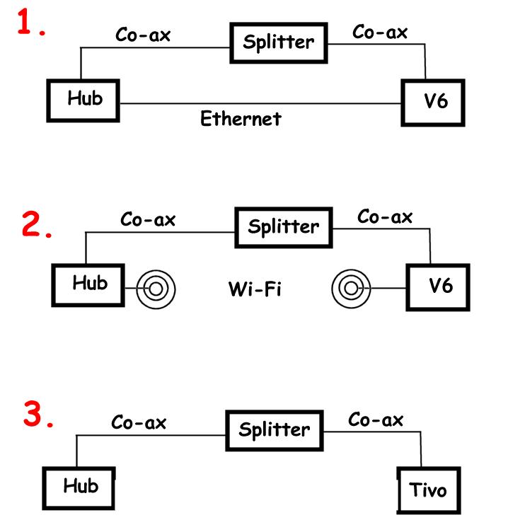 V6-connection