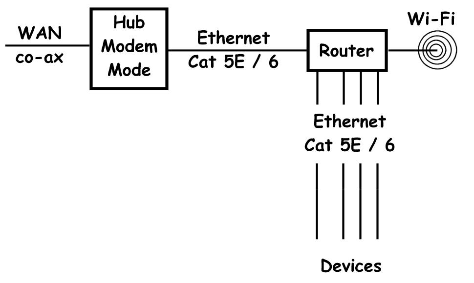 LAN-Modem