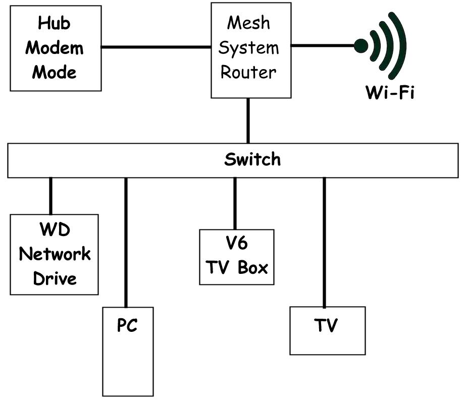mesh-set-up