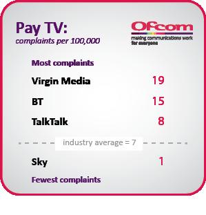 media-PayTV-complaints-table.png