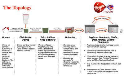 Virgin HFC - FTTN Layout
