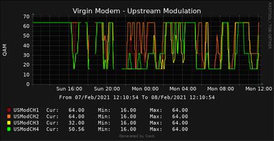 Virgin US Mod Graph.png