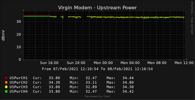 Virgin US Pwr Graph.png