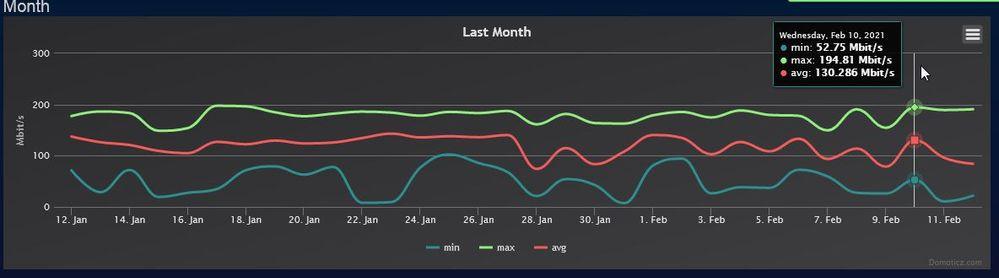 domoticz_DL_month.jpg