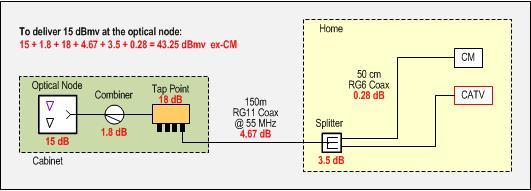 Power Levels  U0026 Snr  A Technical Primer  Updated Oc