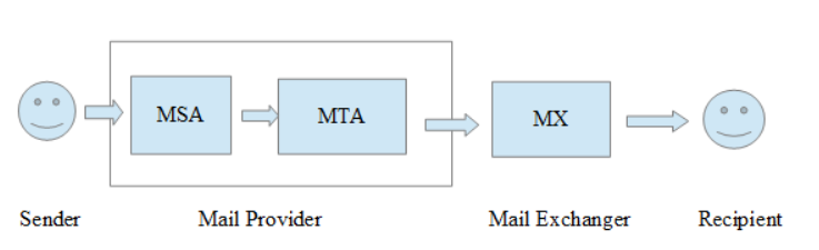 mailtransport.png
