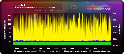 Solved: Constant Ping Spikes - Virgin Media Community - 3552003