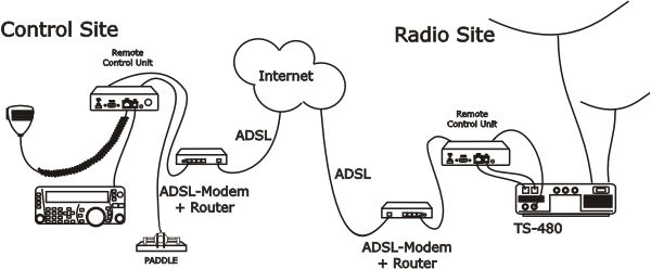 Remoterig Setup.jpg