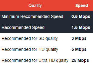 Speed-Requirements.png
